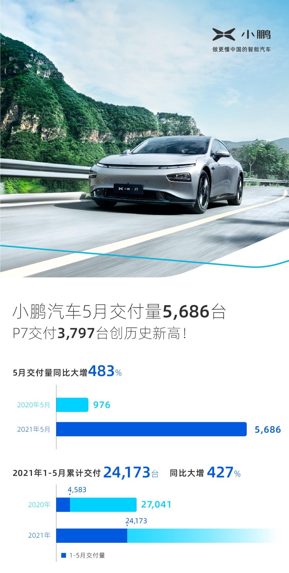 小鹏汽车2021年5月交付量成绩